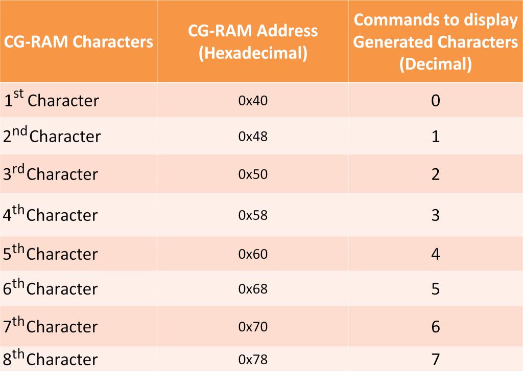 custom-characters-on-lcd