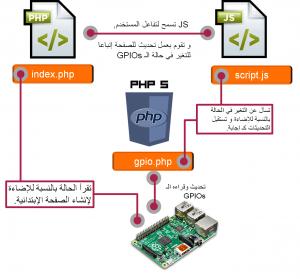 remote-control-raspberry-pi-leds