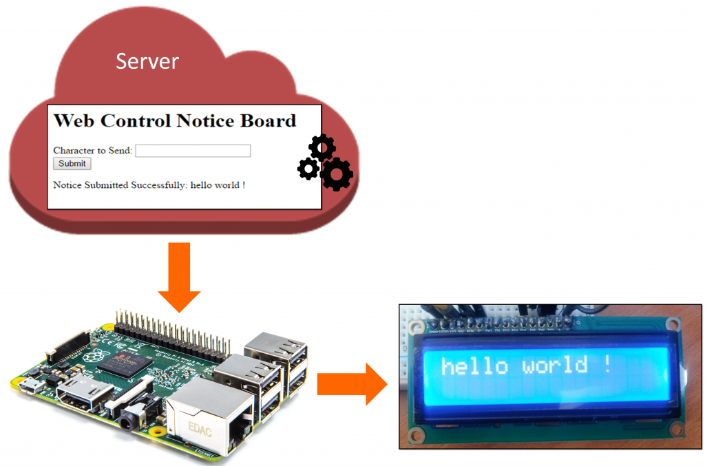 web-controlled-iot-notice-board-using-raspberry-pi