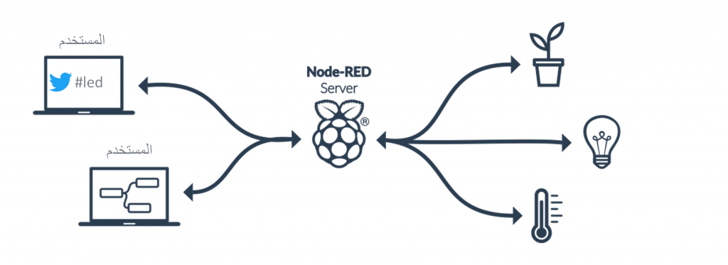 node-red-introduction