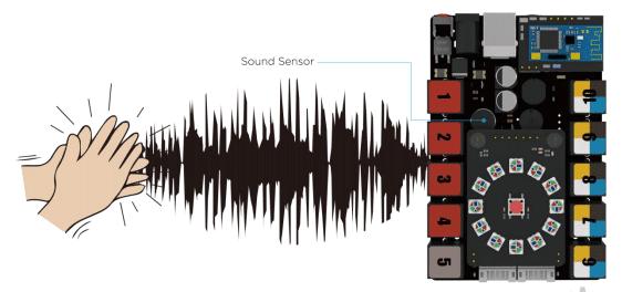التحكم بالروبوت عبر الأوامر الصوتية